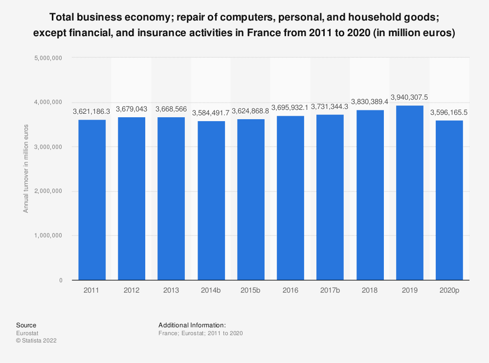 Statistic: Total business economy; repair of computers, personal and household goods; except financial and insurance activities in France from 2008 to 2017 (in million euros) | Statista
