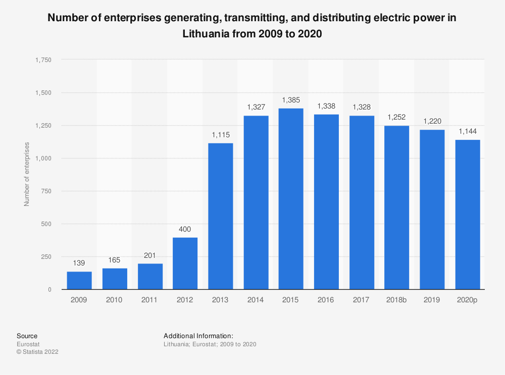 Statistic: Number of enterprises generating, transmitting and distributing electric power in Lithuania from 2013 to 2015 | Statista