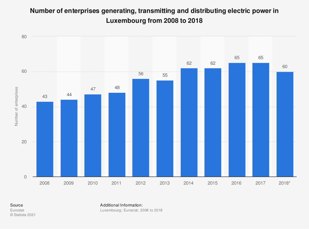 Statistic: Number of enterprises generating, transmitting and distributing electric power in Luxembourg from 2008 to 2015 | Statista