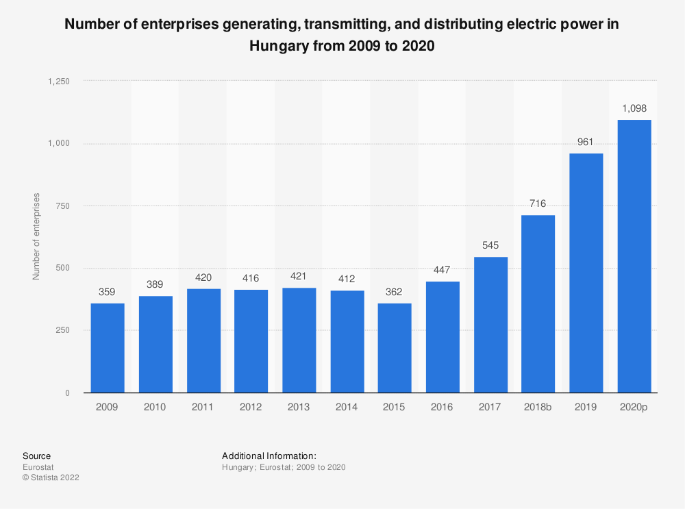Statistic: Number of enterprises generating, transmitting and distributing electric power in Hungary from 2008 to 2015 | Statista