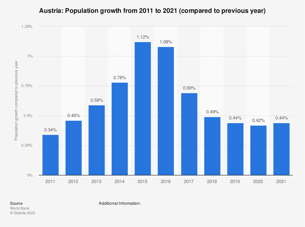 Statistic: Austria: Population growth from 2009 to 2019 (compared to previous year) | Statista