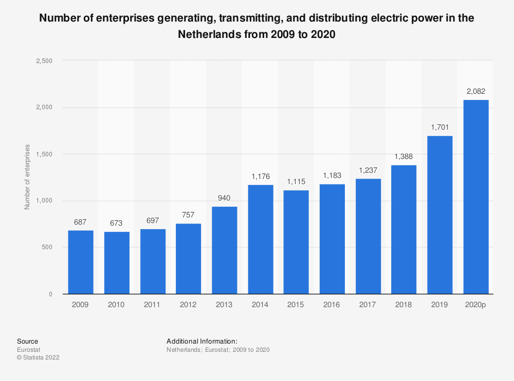 Statistic: Number of enterprises generating, transmitting and distributing electric power in the Netherlands from 2008 to 2018 | Statista