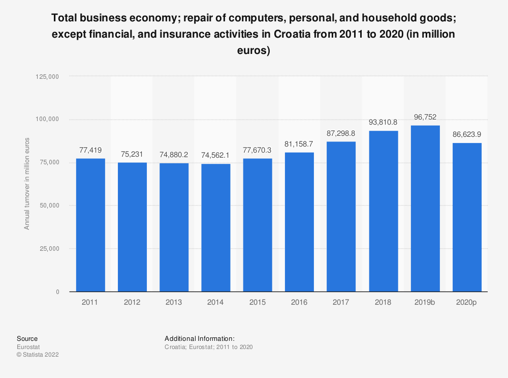 Statistic: Total business economy; repair of computers, personal and household goods; except financial and insurance activities in Croatia from 2008 to 2017 (in million euros) | Statista