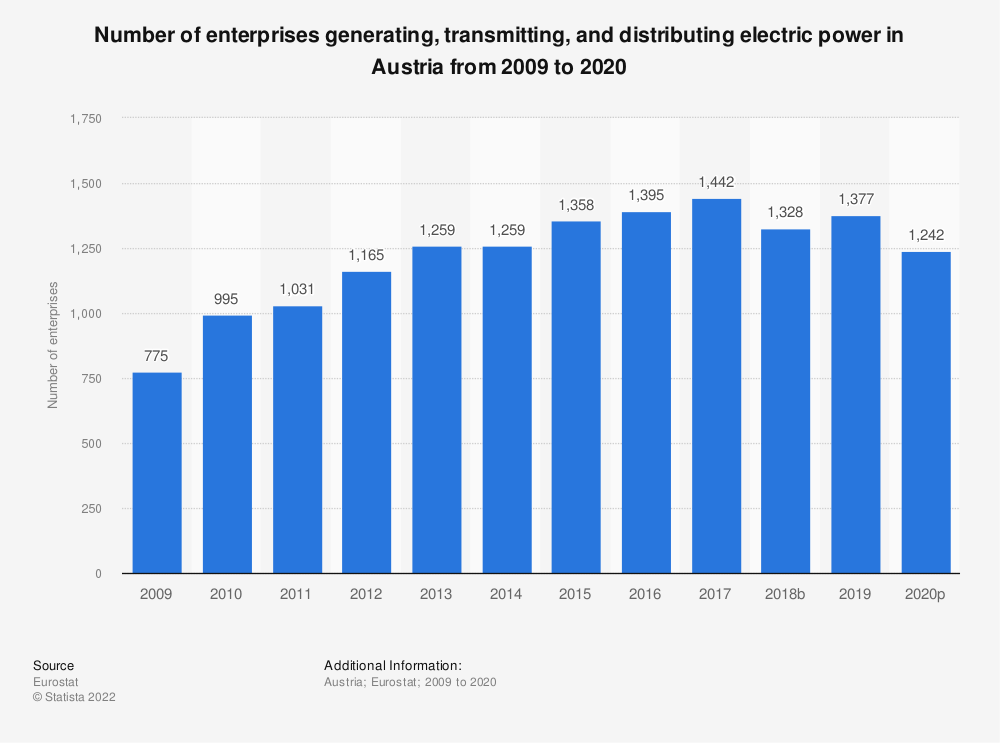 Statistic: Number of enterprises generating, transmitting and distributing electric power in Austria from 2008 to 2015 | Statista