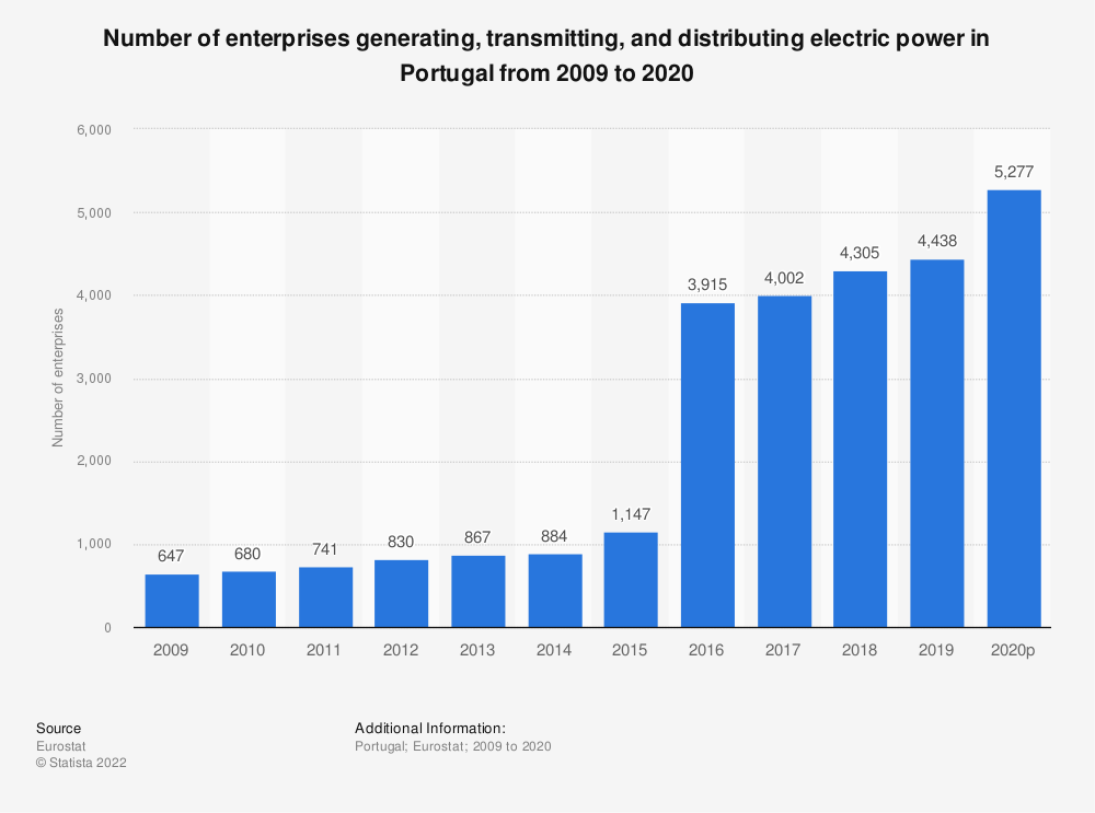 Statistic: Number of enterprises generating, transmitting and distributing electric power in Portugal from 2008 to 2015 | Statista