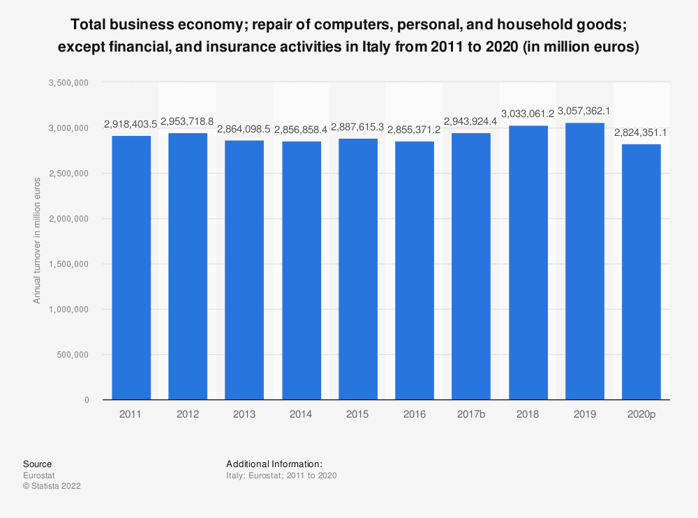 Statistic: Total business economy; repair of computers, personal and household goods; except financial and insurance activities in Italy from 2008 to 2017 (in million euros)   Statista
