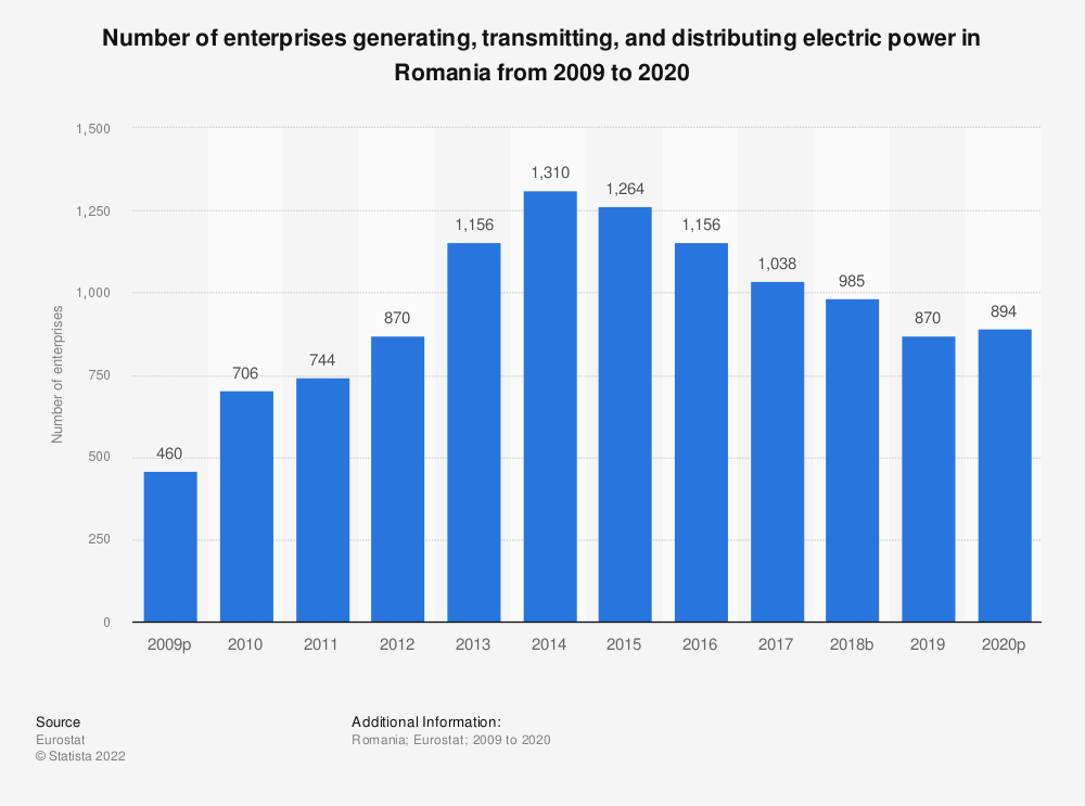 Statistic: Number of enterprises generating, transmitting and distributing electric power in Romania from 2008 to 2015 | Statista