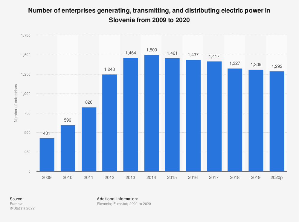 Statistic: Number of enterprises generating, transmitting and distributing electric power in Slovenia from 2008 to 2018 | Statista