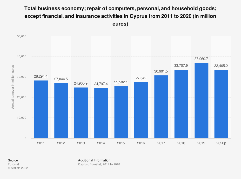 Statistic: Total business economy; repair of computers, personal and household goods; except financial and insurance activities in Cyprus from 2008 to 2015 (in million euros) | Statista