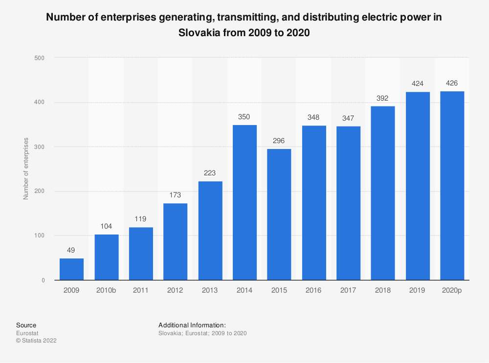 Statistic: Number of enterprises generating, transmitting and distributing electric power in Slovakia from 2008 to 2015 | Statista