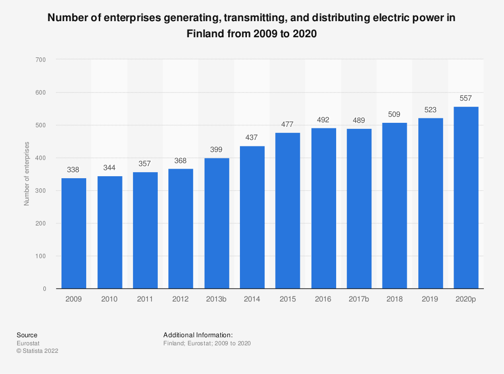 Statistic: Number of enterprises generating, transmitting and distributing electric power in Finland from 2008 to 2018 | Statista