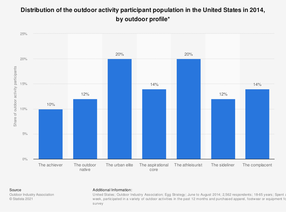 Statistic: Distribution of the outdoor activity participant population in the United States in 2014, by outdoor profile* | Statista