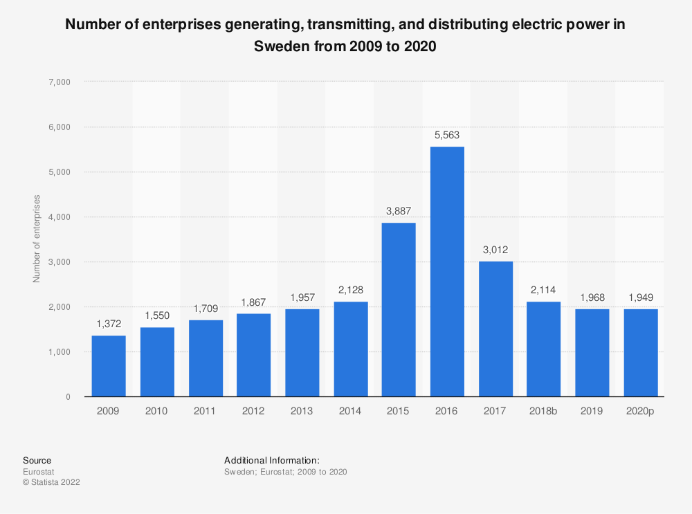 Statistic: Number of enterprises generating, transmitting and distributing electric power in Sweden from 2008 to 2015 | Statista