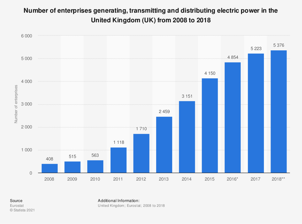 Statistic: Number of enterprises generating, transmitting and distributing electric power in the United Kingdom (UK) from 2008 to 2018 | Statista