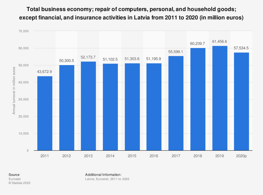 Statistic: Total business economy; repair of computers, personal and household goods; except financial and insurance activities in Latvia from 2008 to 2015 (in million euros) | Statista