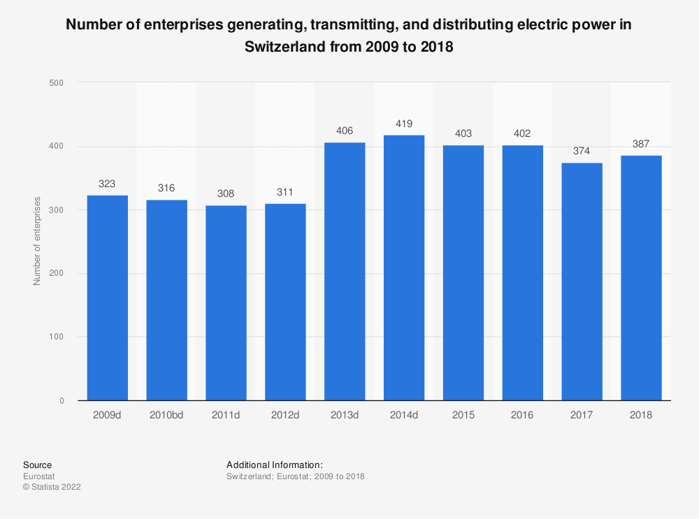 Statistic: Number of enterprises generating, transmitting and distributing electric power in Switzerland from 2009 to 2015 | Statista