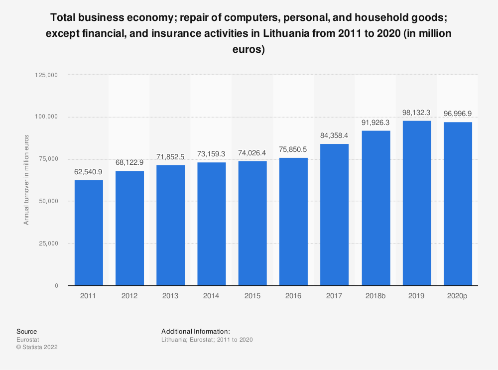 Statistic: Total business economy&#x3B; repair of computers, personal and household goods&#x3B; except financial and insurance activities in Lithuania from 2008 to 2015 (in million euros) | Statista