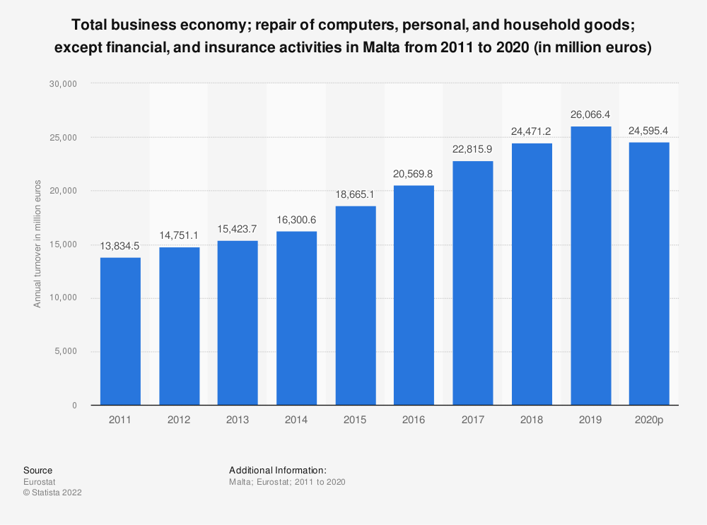 Statistic: Total business economy; repair of computers, personal and household goods; except financial and insurance activities in Malta from 2008 to 2014 (in million euros) | Statista