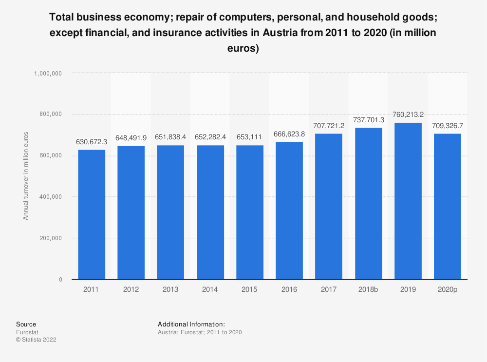 Statistic: Total business economy; repair of computers, personal and household goods; except financial and insurance activities in Austria from 2008 to 2017 (in million euros) | Statista