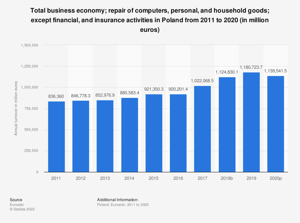 Statistic: Total business economy; repair of computers, personal and household goods; except financial and insurance activities in Poland from 2008 to 2015 (in million euros) | Statista