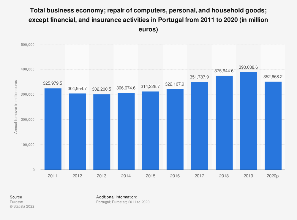 Statistic: Total business economy; repair of computers, personal and household goods; except financial and insurance activities in Portugal from 2008 to 2015 (in million euros) | Statista