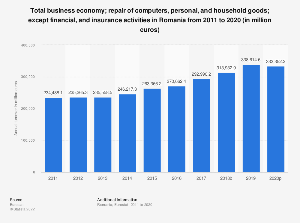 Statistic: Total business economy; repair of computers, personal and household goods; except financial and insurance activities in Romania from 2008 to 2014 (in million euros)   Statista