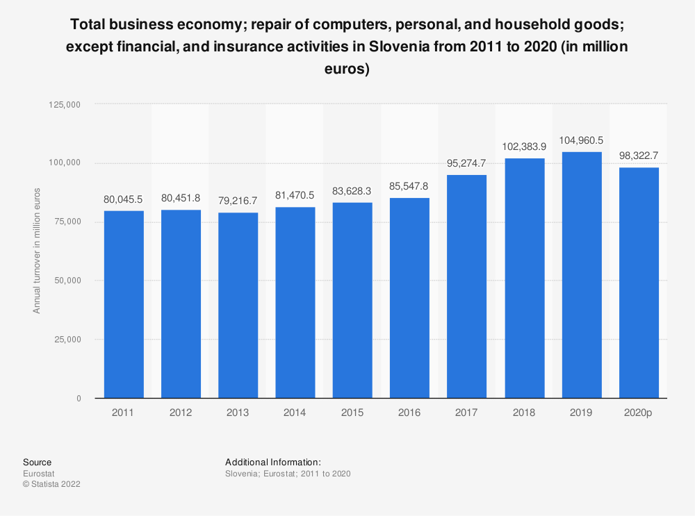 Statistic: Total business economy; repair of computers, personal and household goods; except financial and insurance activities in Slovenia from 2008 to 2017 (in million euros) | Statista