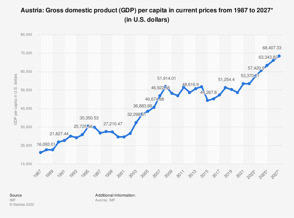 Statistic: Austria: Gross domestic product (GDP) per capita in current prices from 1985 to 2025* (in U.S. dollars) | Statista