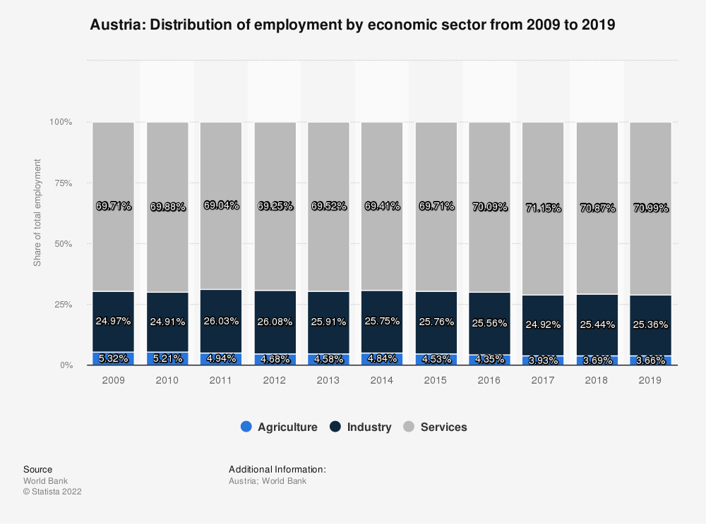 Statistic: Austria: Distribution of employment by economic sector from 2009 to 2019 | Statista