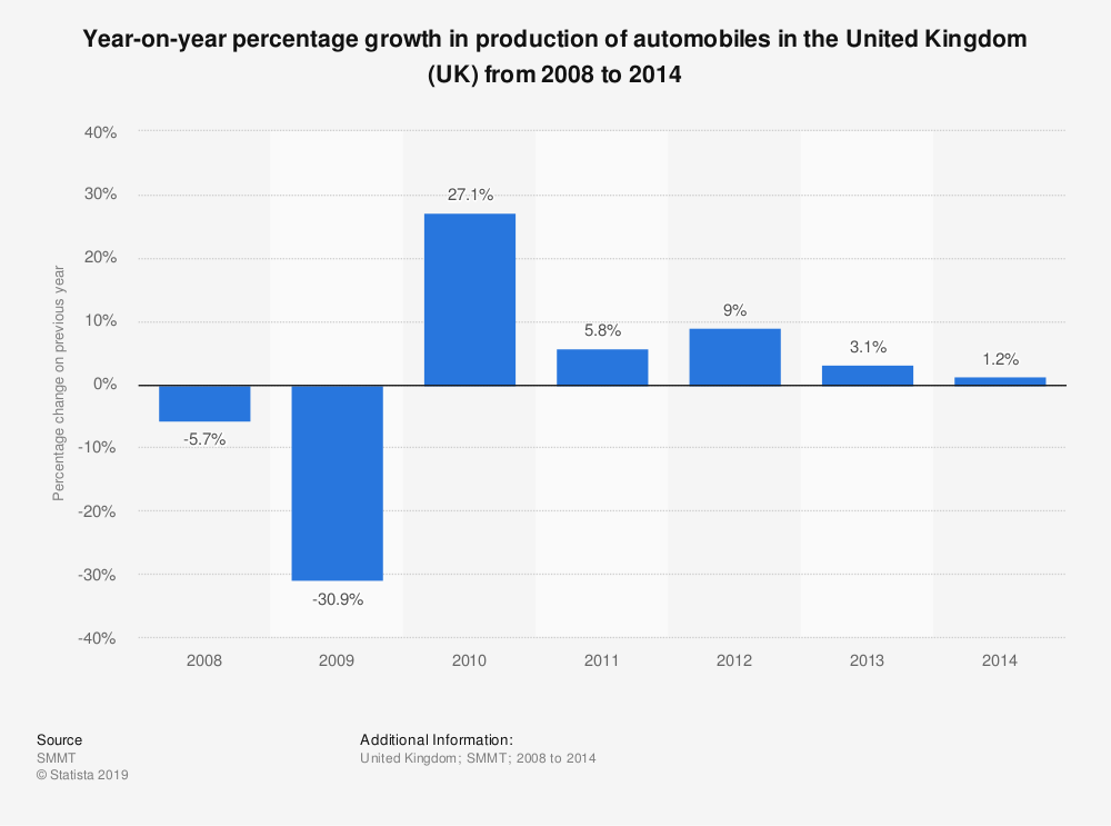 Statistic: Year-on-year percentage growth in production of automobiles in the United Kingdom (UK) from 2008 to 2014 | Statista