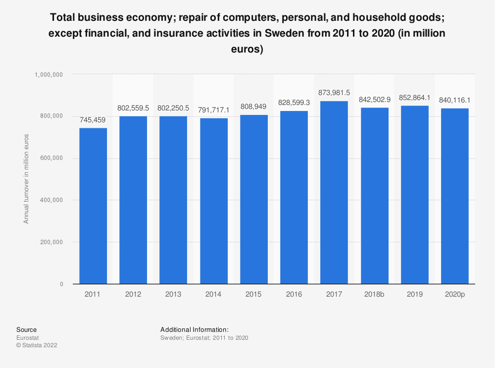 Statistic: Total business economy; repair of computers, personal and household goods; except financial and insurance activities in Sweden from 2008 to 2014 (in million euros) | Statista
