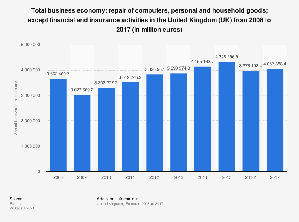 Statistic: Total business economy; repair of computers, personal and household goods; except financial and insurance activities in the United Kingdom (UK) from 2008 to 2017 (in million euros)   Statista