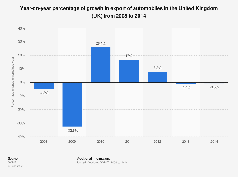 Statistic: Year-on-year percentage of growth in export of automobiles in the United Kingdom (UK) from 2008 to 2014 | Statista