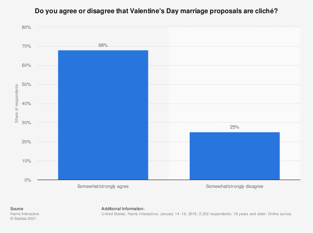 Statistic: Do you agree or disagree that Valentine's Day marriage proposals are cliché? | Statista