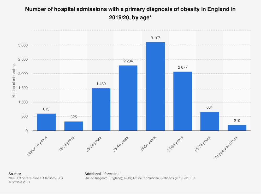 Statistic: Number of hospital admissions with a primary diagnosis of obesity in England in 2017/18, by age* | Statista