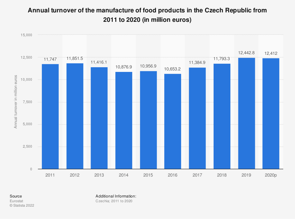 Statistic: Annual turnover of the manufacture of food products in the Czech Republic from 2008 to 2015 (in million euros) | Statista