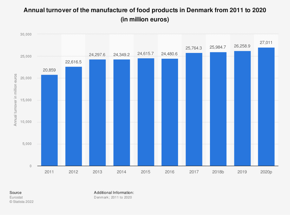 Statistic: Annual turnover of the manufacture of food products in Denmark from 2008 to 2015 (in million euros) | Statista