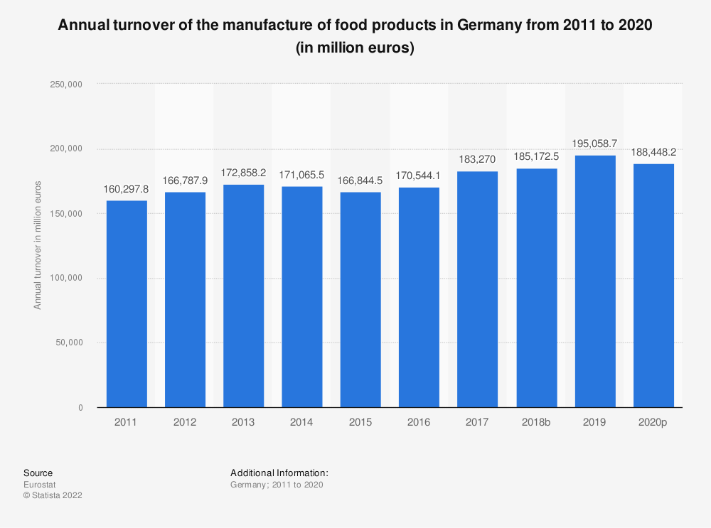 Statistic: Annual turnover of the manufacture of food products in Germany from 2008 to 2015 (in million euros) | Statista