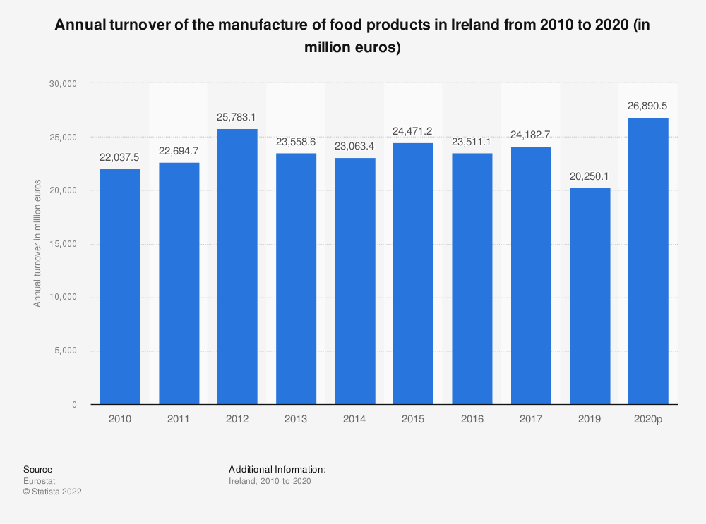 Statistic: Annual turnover of the manufacture of food products in Ireland from 2008 to 2017 (in million euros) | Statista