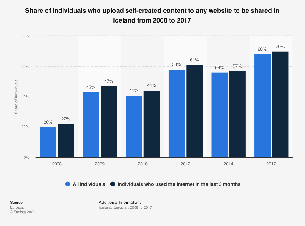 Statistic: Share of individuals who upload self-created content to any website to be shared in Iceland from 2008 to 2017 | Statista
