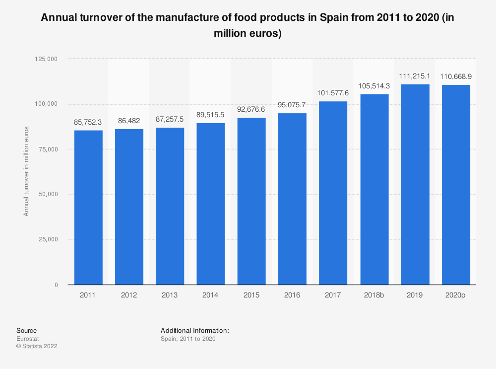 Statistic: Annual turnover of the manufacture of food products in Spain from 2008 to 2015 (in million euros) | Statista