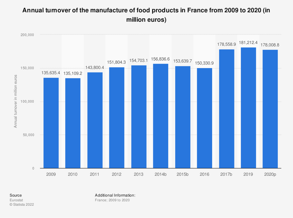Statistic: Annual turnover of the manufacture of food products in France from 2008 to 2015 (in million euros) | Statista