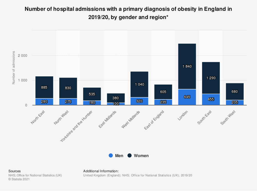 Statistic: Number of hospital admissions with a primary diagnosis of obesity in England in 2018/19, by gender and region* | Statista