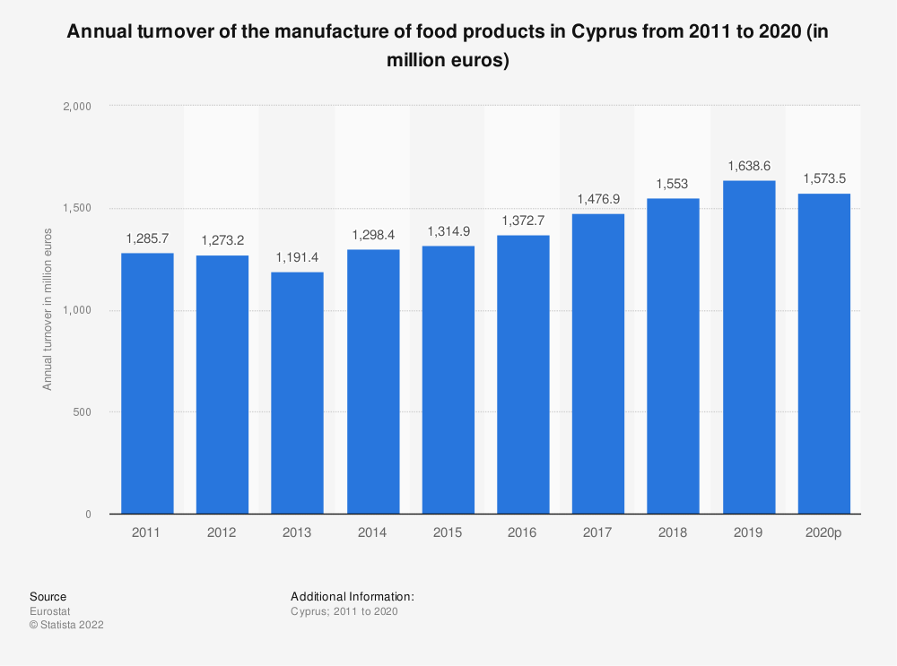 Statistic: Annual turnover of the manufacture of food products in Cyprus from 2008 to 2015 (in million euros) | Statista