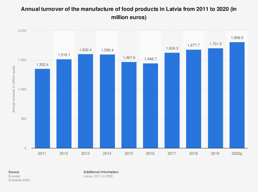Statistic: Annual turnover of the manufacture of food products in Latvia from 2008 to 2017 (in million euros) | Statista