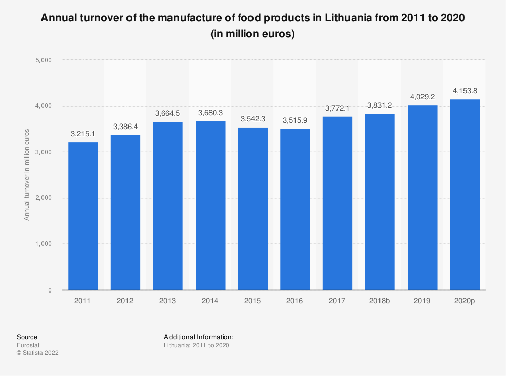 Statistic: Annual turnover of the manufacture of food products in Lithuania from 2008 to 2017 (in million euros) | Statista