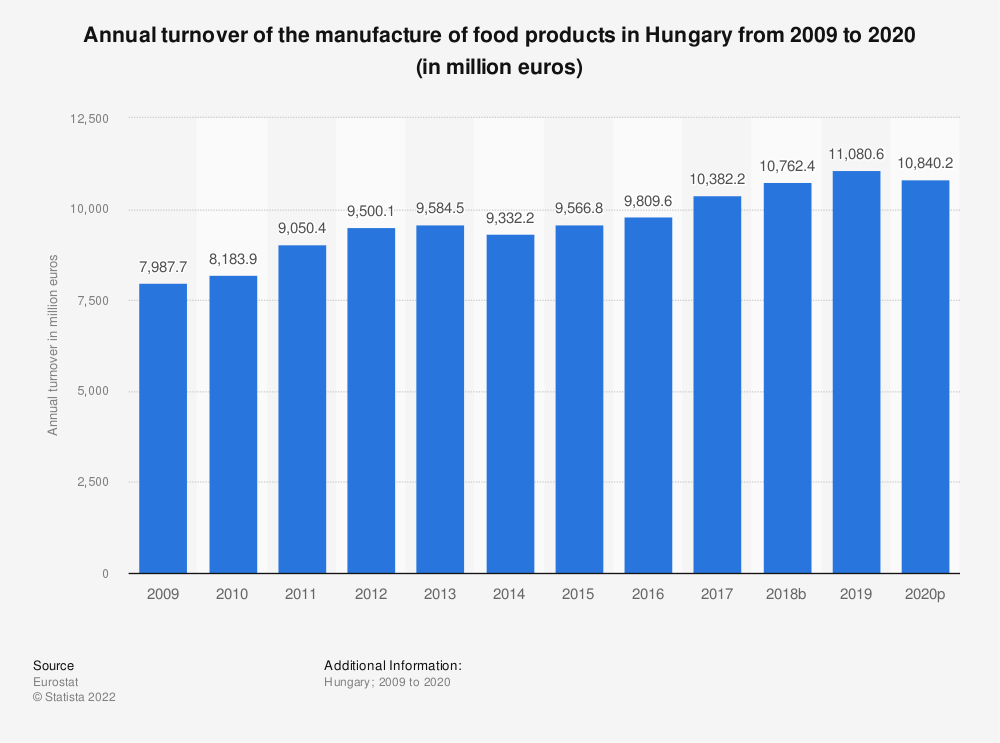 Statistic: Annual turnover of the manufacture of food products in Hungary from 2008 to 2015 (in million euros) | Statista