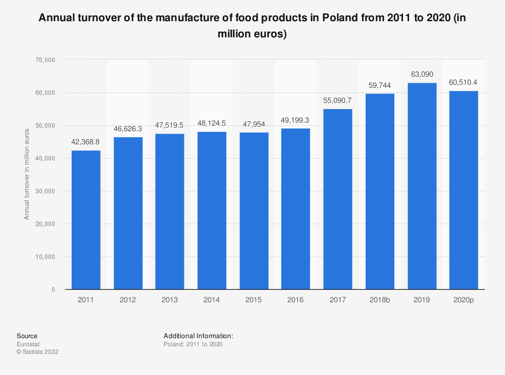 Statistic: Annual turnover of the manufacture of food products in Poland from 2008 to 2017 (in million euros) | Statista