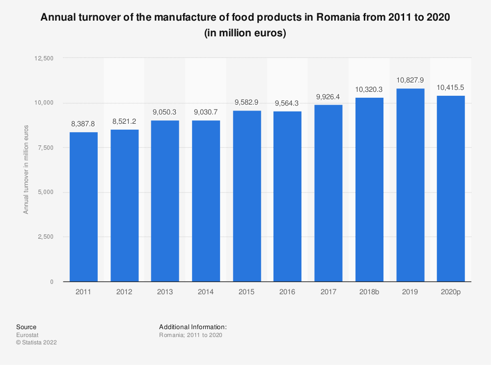 Statistic: Annual turnover of the manufacture of food products in Romania from 2008 to 2017 (in million euros) | Statista