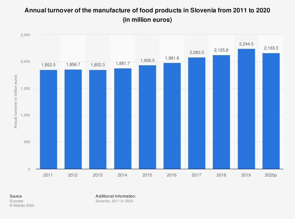 Statistic: Annual turnover of the manufacture of food products in Slovenia from 2008 to 2015 (in million euros) | Statista